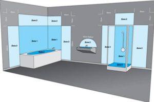 Villanyszerelés a fürdőszobában